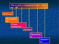П р о е к т — с у к у п н і с т ь ш е с т и «П»: Проблема Проектування Пошук ...