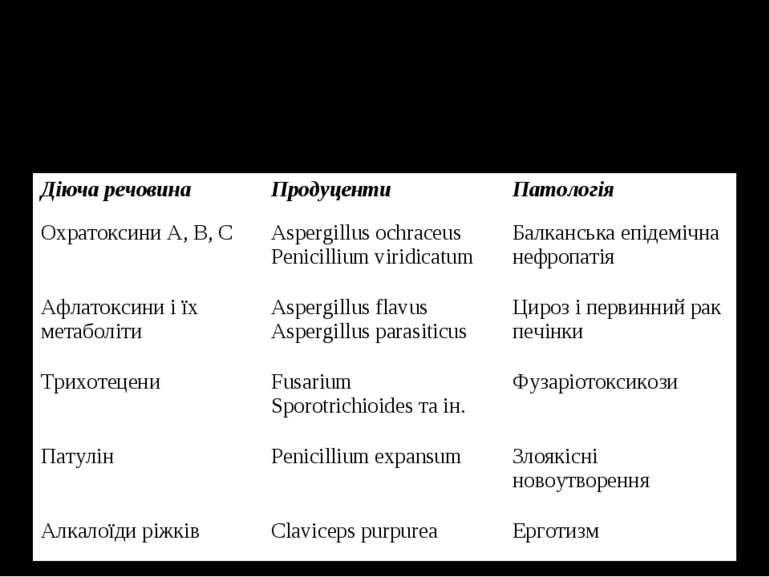 Патологія, що спричиняється основними мікотоксинами Діюча речовина Продуценти...