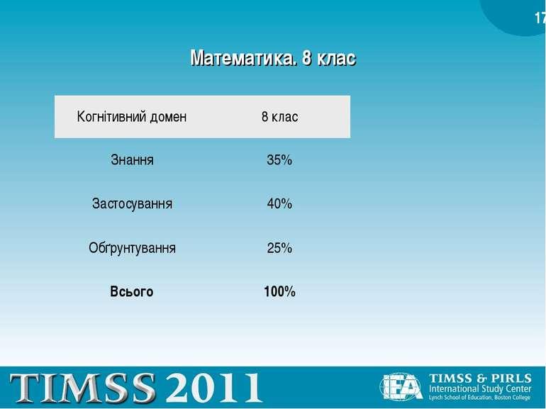Математика. 8 клас Когнітивний домен 8 клас Знання 35% Застосування 40% Обґру...