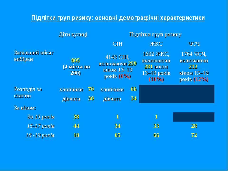 Підлітки груп ризику: основні демографічні характеристики Діти вулиці Підлітк...