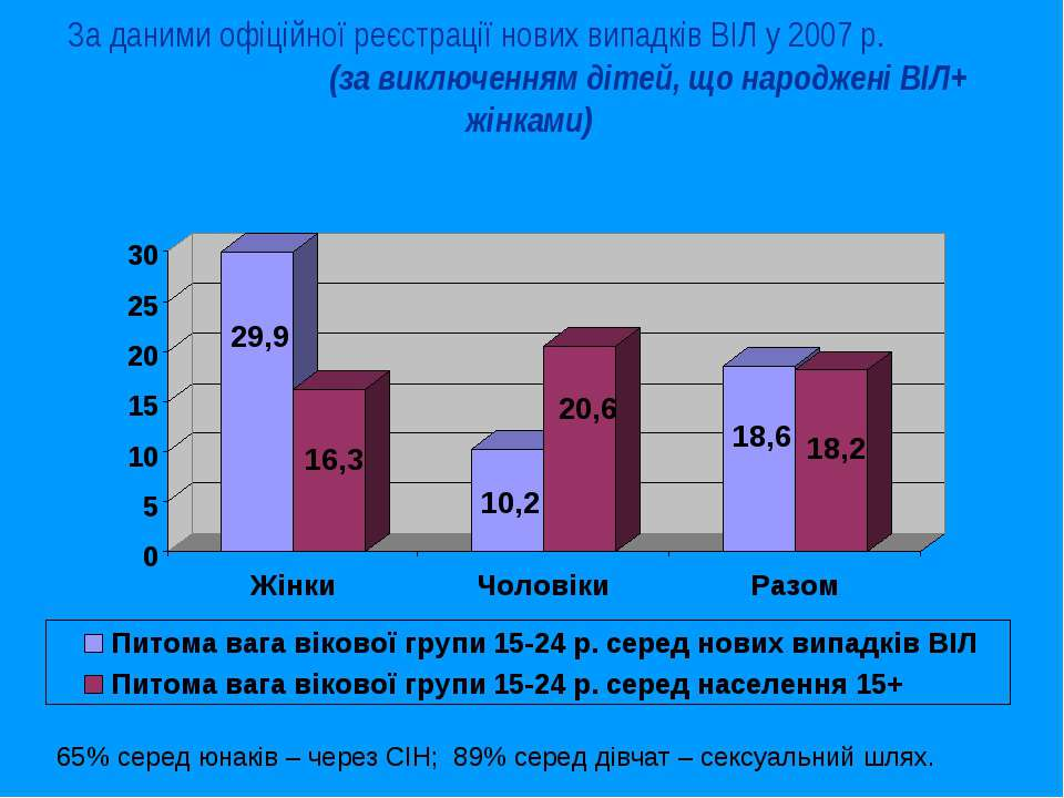 За даними офіційної реєстрації нових випадків ВІЛ у 2007 р. (за виключенням д...