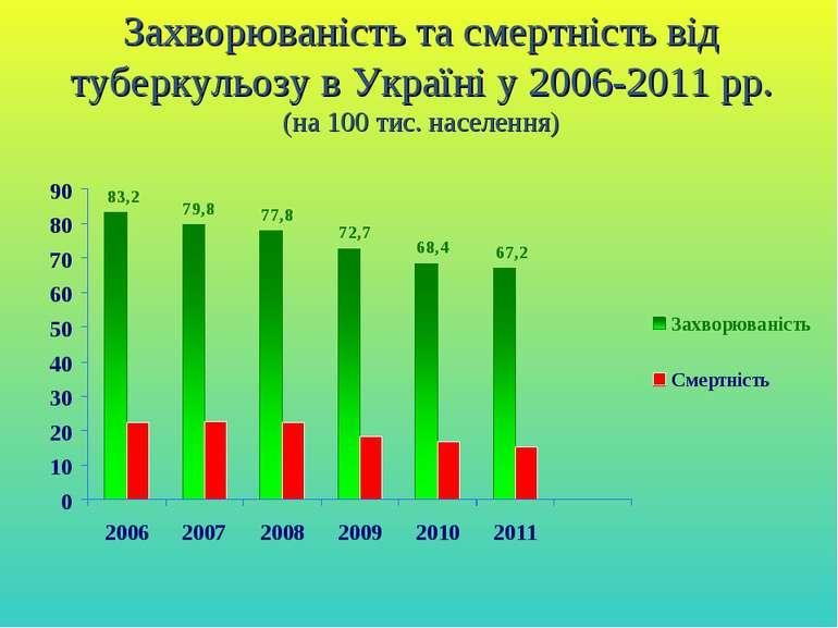 Захворюваність та смертність від туберкульозу в Україні у 2006-2011 рр. (на 1...