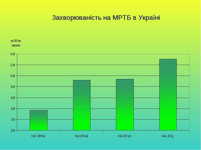 Захворюваність на МРТБ в Україні
