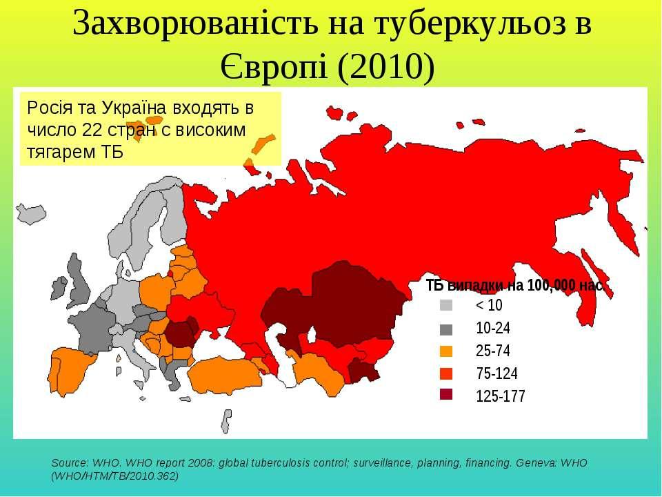 Захворюваність на туберкульоз в Європі (2010) Source: WHO. WHO report 2008: g...