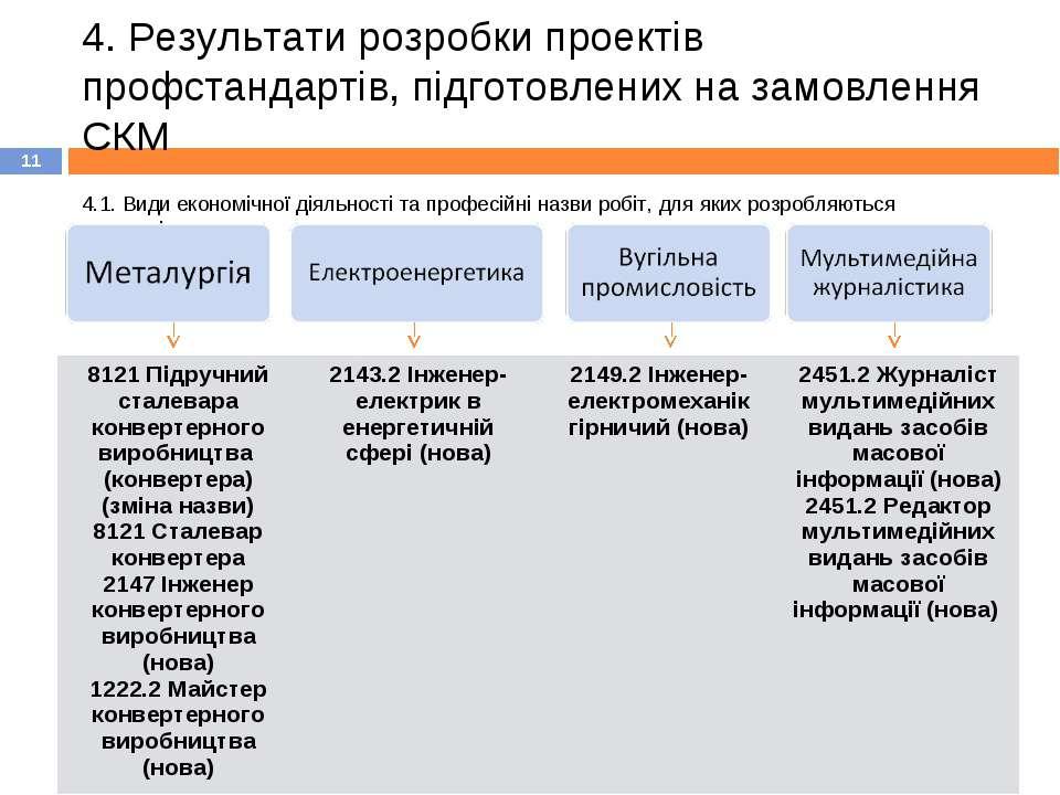 4. Результати розробки проектів профстандартів, підготовлених на замовлення С...