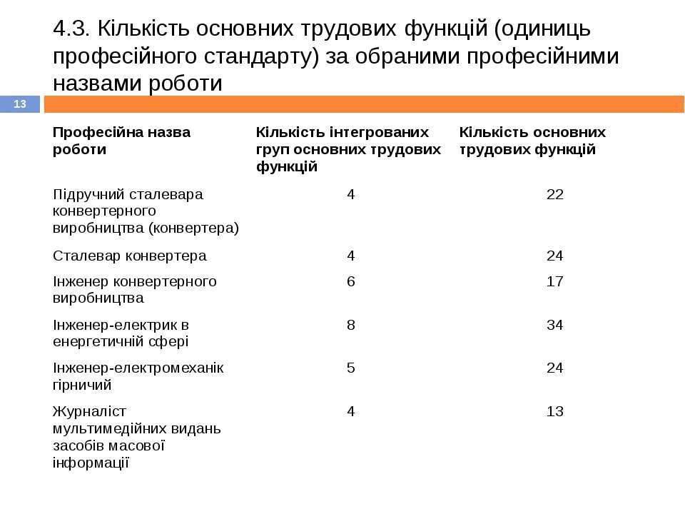 4.3. Кількість основних трудових функцій (одиниць професійного стандарту) за ...