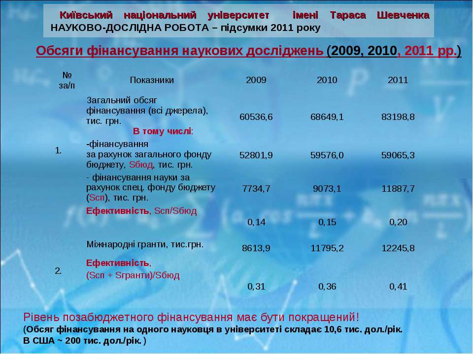 Обсяги фінансування наукових досліджень (2009, 2010, 2011 рр.) Рівень позабюд...