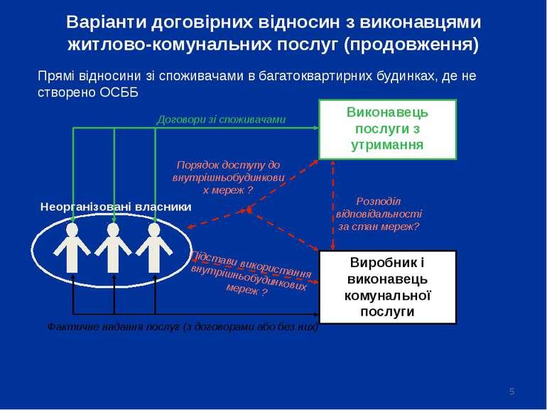 * Варіанти договірних відносин з виконавцями житлово-комунальних послуг (прод...
