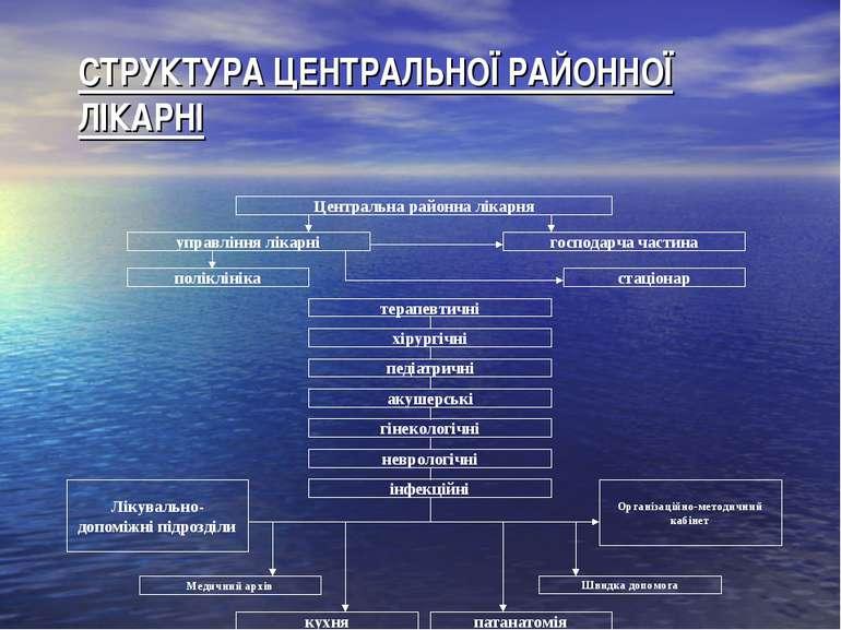 СТРУКТУРА ЦЕНТРАЛЬНОЇ РАЙОННОЇ ЛІКАРНІ