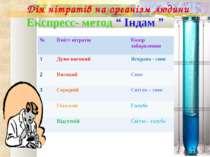 """Дія нітратів на організм людини Експресс- метод """" Індам """" № Вміст нітратів Ко..."""