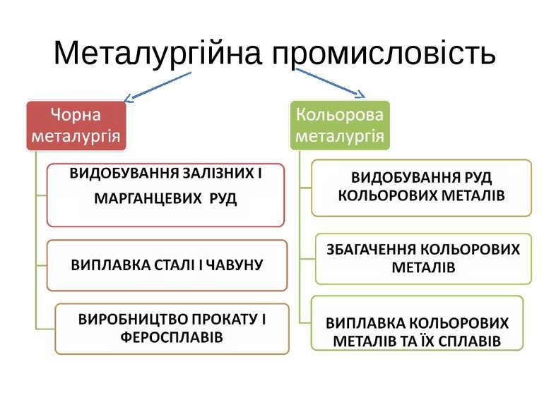 Металургійна промисловість