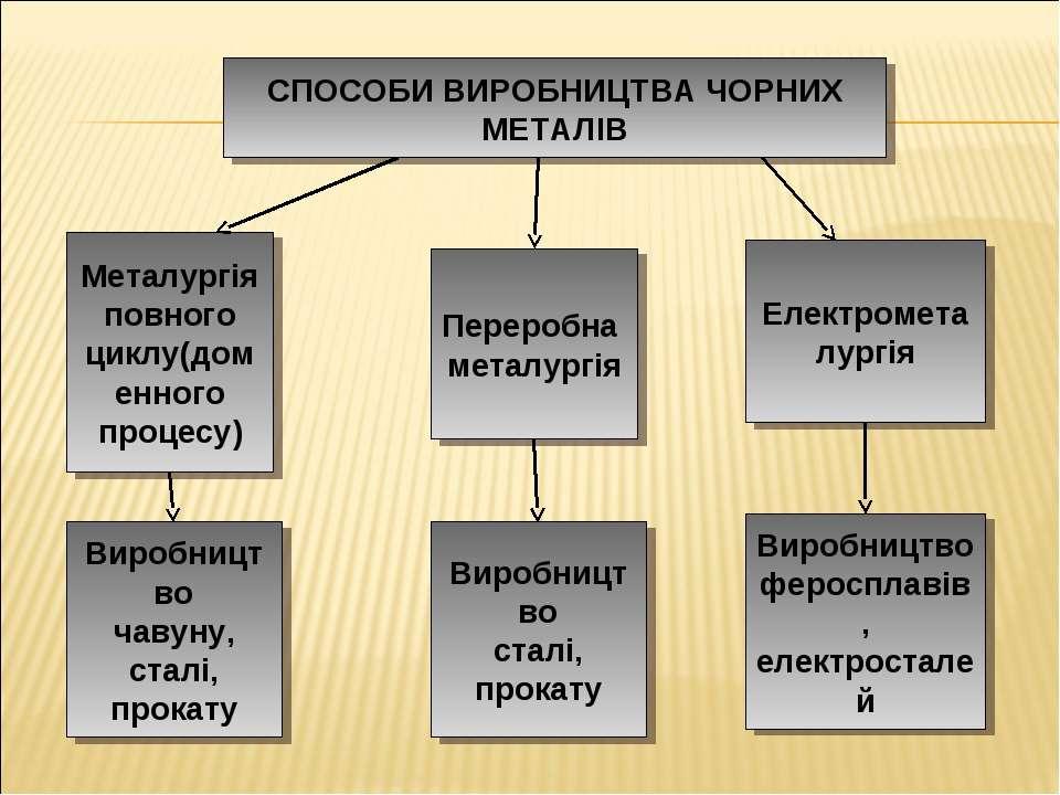 СПОСОБИ ВИРОБНИЦТВА ЧОРНИХ МЕТАЛІВ Металургія повного циклу(доменного процесу...