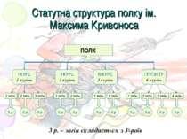 Статутна структура полку ім. Максима Кривоноса 3 р. – загін складається з 3х ...