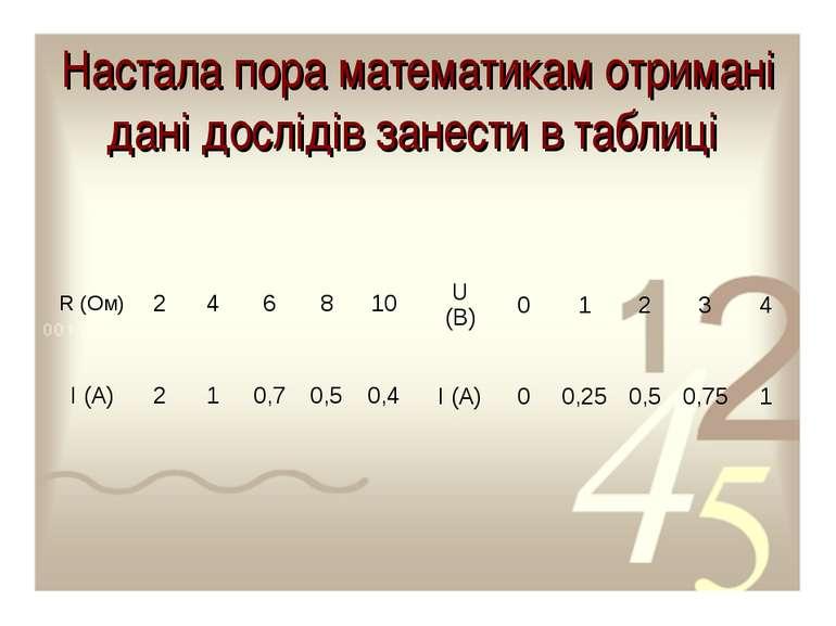 Настала пора математикам отримані дані дослідів занести в таблиці R (Ом) 2 4 ...