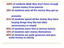 100% of students think they don't have enough pocket money from parents 18% o...