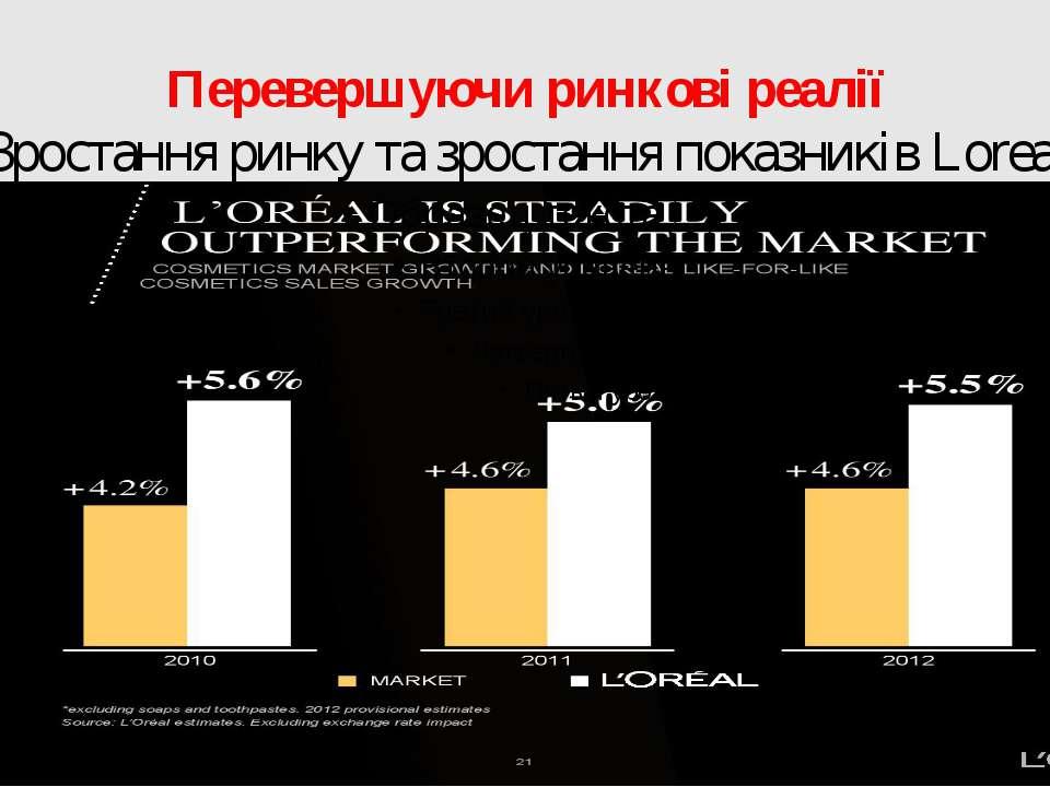 Перевершуючи ринкові реалії Зростання ринку та зростання показників Loreal