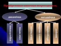 Приобретенная кишечная непроходимость динамічна механічна паралітична спастич...