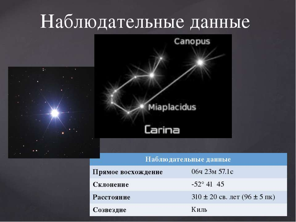 Спостережні дані Спостережні дані Пряме сходження 06ч 23м 57.1 з Схиляння -52...
