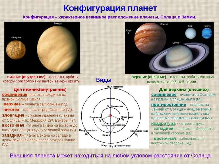 Конфігурація планет Для нижніх(внутрішніх) з'єднання планета знаходиться на п...