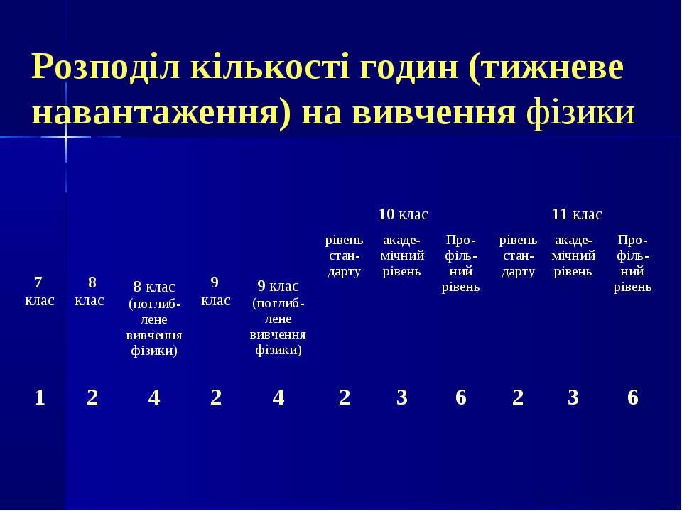 Розподіл кількості годин (тижневе навантаження) на вивчення фізики 7 клас 8 к...