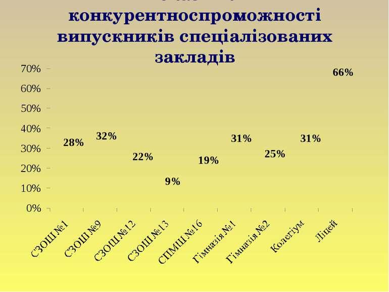 Показники конкурентноспроможності випускників спеціалізованих закладів
