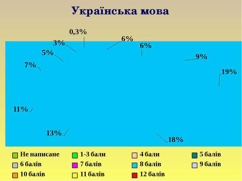 Українська мова