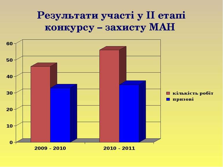 Результати участі у ІІ етапі конкурсу – захисту МАН