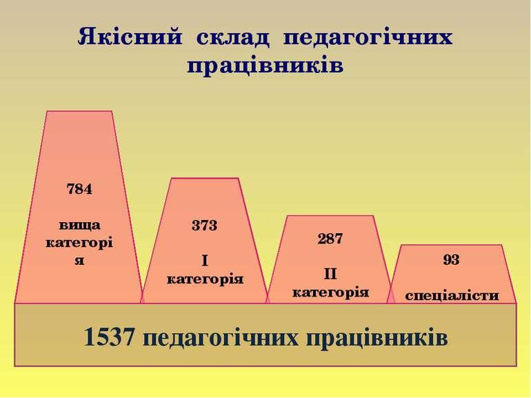 Якісний склад педагогічних працівників 1537 педагогічних працівників 784 вища...