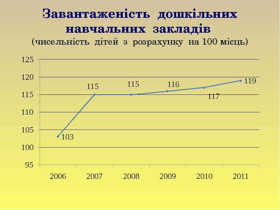 Завантаженість дошкільних навчальних закладів (чисельність дітей з розрахунку...