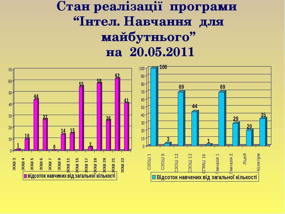 """Стан реалізації програми """"Інтел. Навчання для майбутнього"""" на 20.05.2011"""