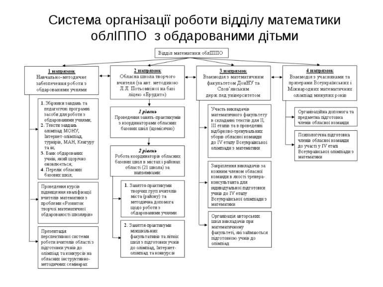Система організації роботи відділу математики облІППО з обдарованими дітьми