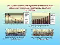 Рис. Динаміка показників рівня вимушеної неповної зайнятості населення Україн...