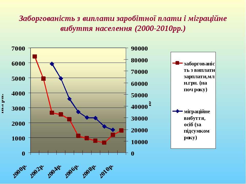 Заборгованість з виплати заробітної плати і міграційне вибуття населення (200...