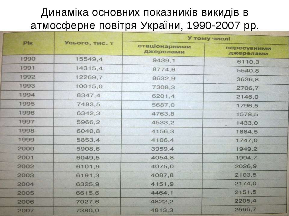 Динаміка основних показників викидів в атмосферне повітря України, 1990-2007 рр.