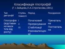 Класифікація гіпотрофій (Г.І.Зайцева,Л.А.Строганова,1981)