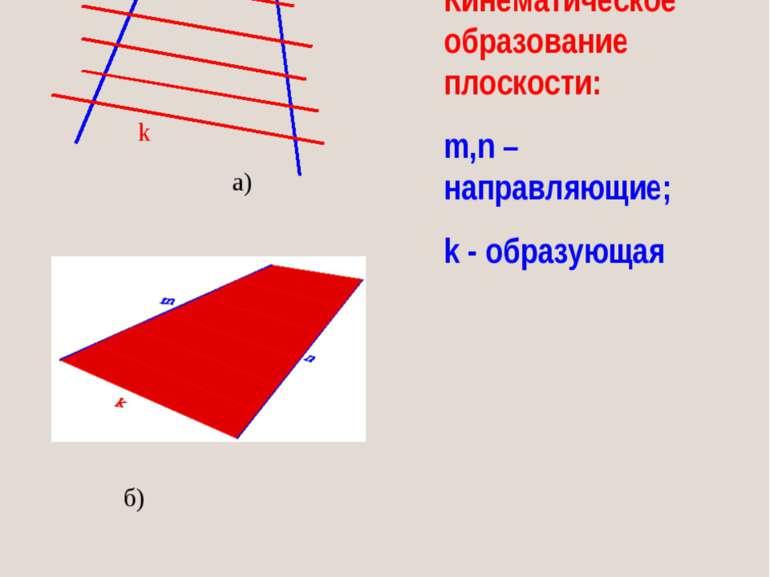 а) б) Кинематическое образование плоскости: m,n – направляющие; k - образующа...
