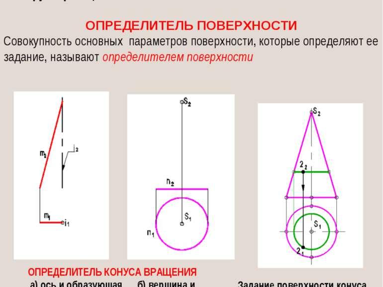 ОПРЕДЕЛИТЕЛЬ ПОВЕРХНОСТИ Совокупность основных параметров поверхности, которы...
