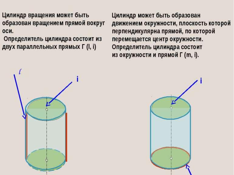 Одна и та же поверхность может быть образована несколькими способами, поэтому...