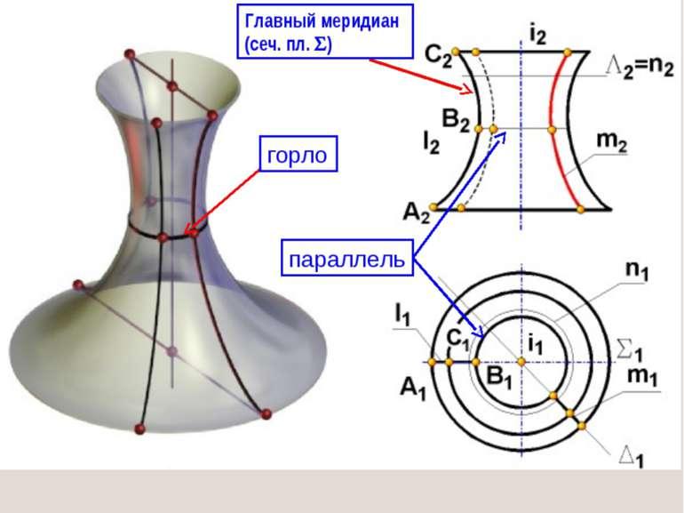 параллель горло Главный меридиан (сеч. пл. )