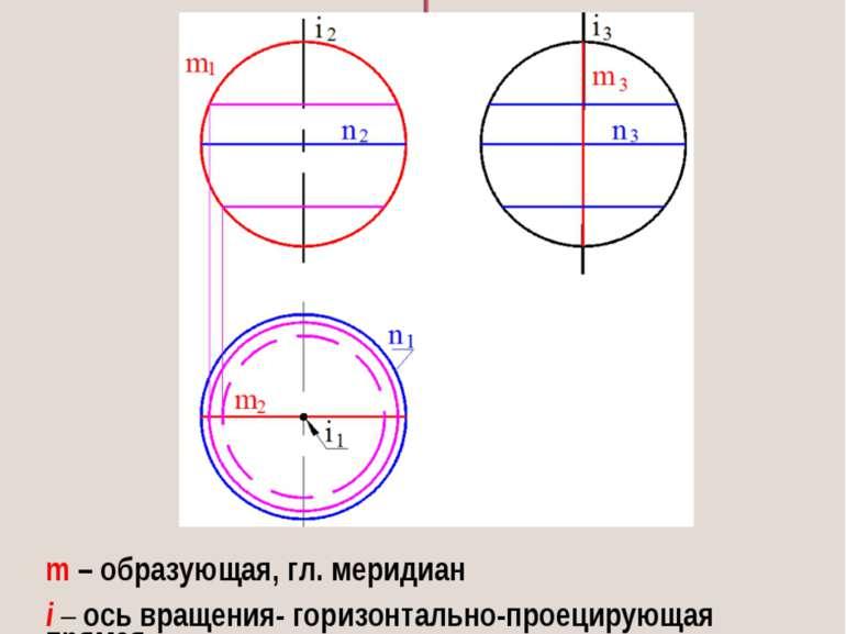 СФЕРА поверхность, получаемая путем вращения окружности вокруг собственной ос...
