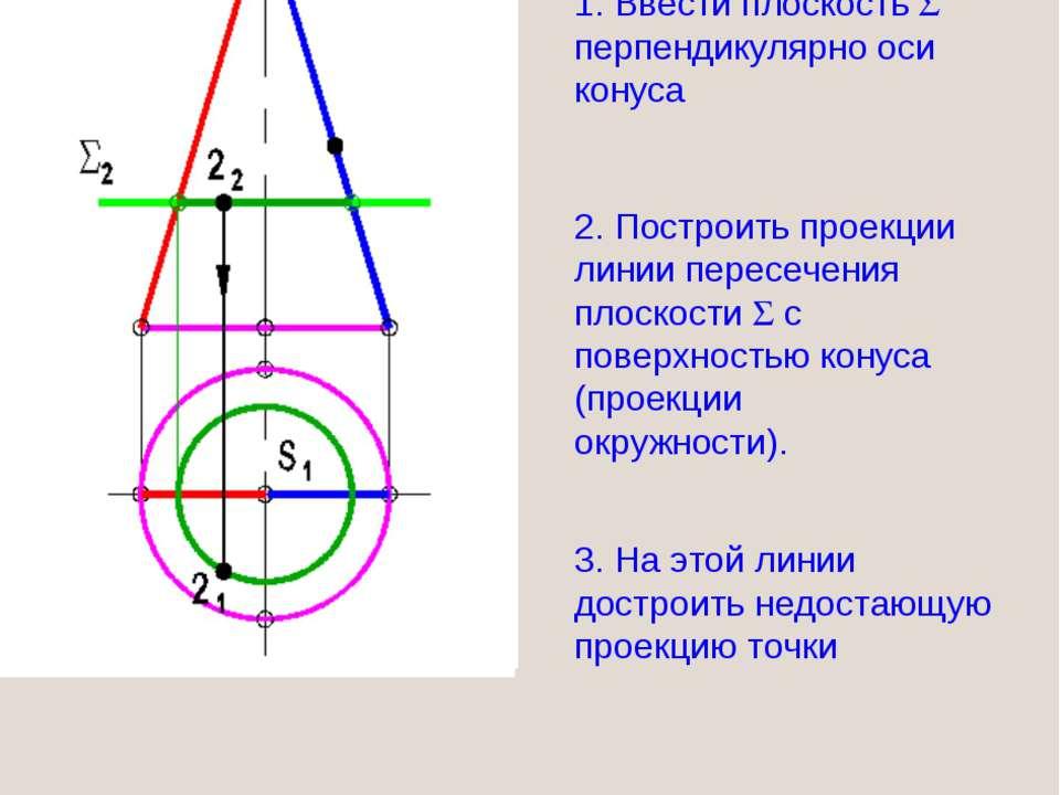 1. Ввести плоскость перпендикулярно оси конуса 2. Построить проекции линии пе...