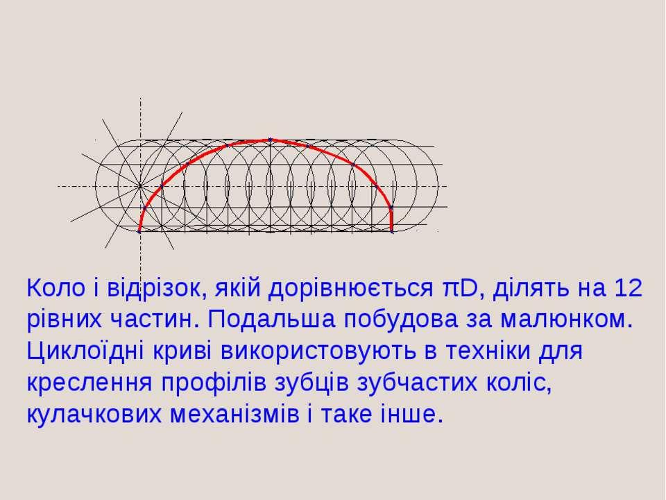 Побудова ЦИКЛОИДИ Коло і відрізок, якій дорівнюється πD, ділять на 12 рівних ...