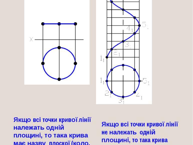 Якщо всі точки кривої лінії належать одній площині, то така крива має назву п...