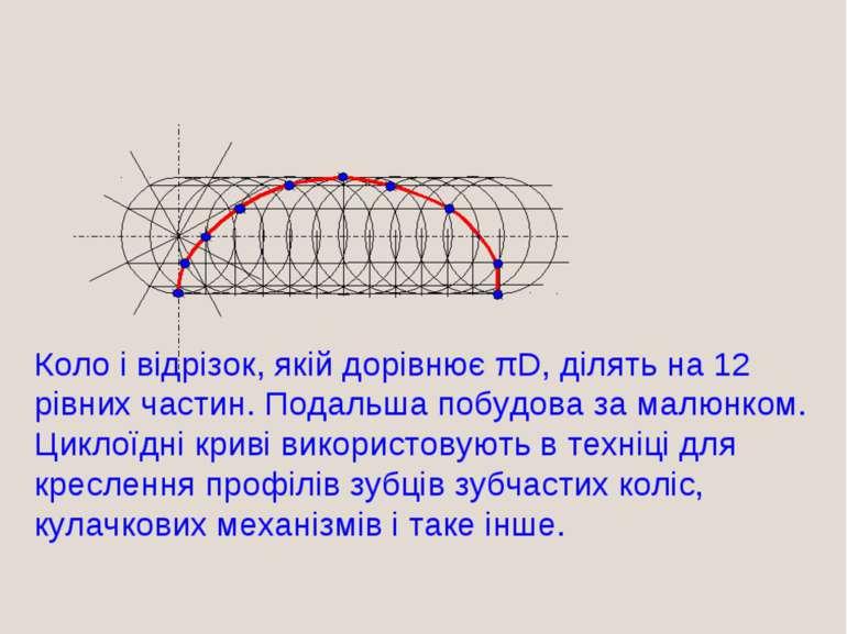Побудова ЦИКЛОЇДИ Коло і відрізок, якій дорівнює πD, ділять на 12 рівних част...