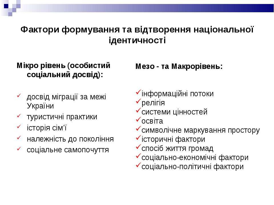 Фактори формування та відтворення національної ідентичності Мікро рівень (осо...