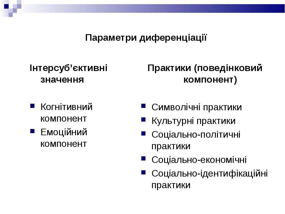 Параметри диференціації Інтерсуб'єктивні значення Когнітивний компонент Емоці...