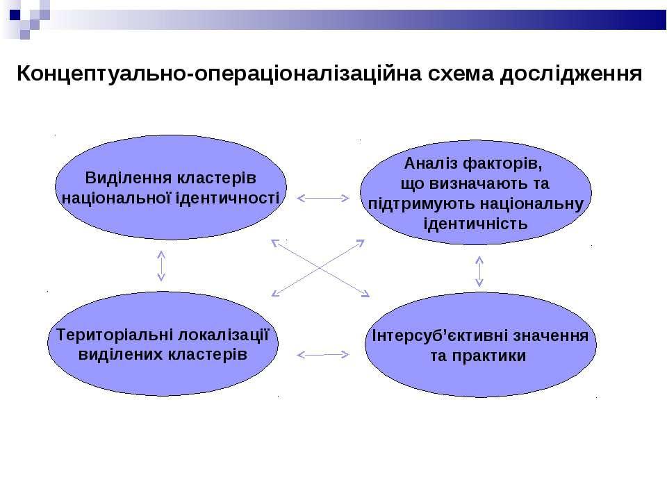 Концептуально-операціоналізаційна схема дослідження Виділення кластерів націо...