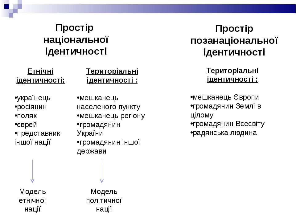 Простір національної ідентичності Простір позанаціональної ідентичності Етніч...