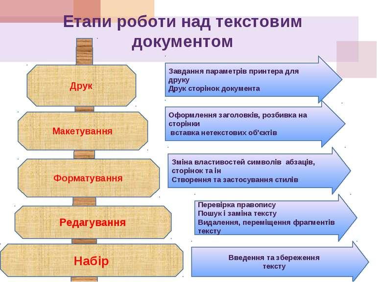 Етапи роботи над текстовим документом Друк Завдання параметрів принтера для д...