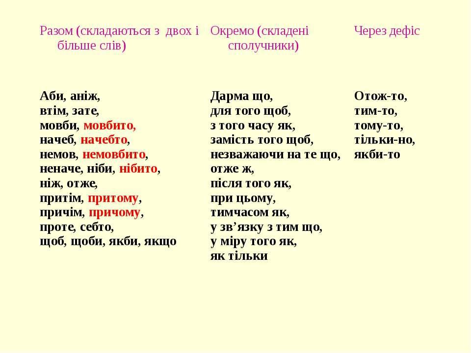 Разом (складаються з двох і більше слів) Окремо (складені сполучники) Через д...
